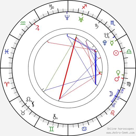 Anthony Bradford birth chart, Anthony Bradford astro natal horoscope, astrology