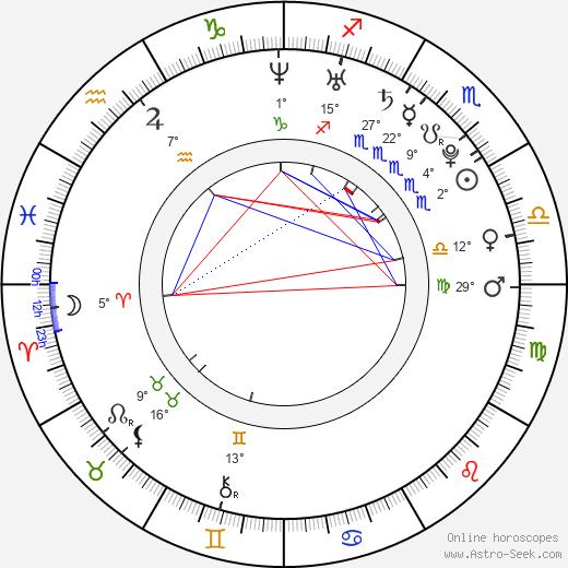 Asin birth chart, biography, wikipedia 2018, 2019