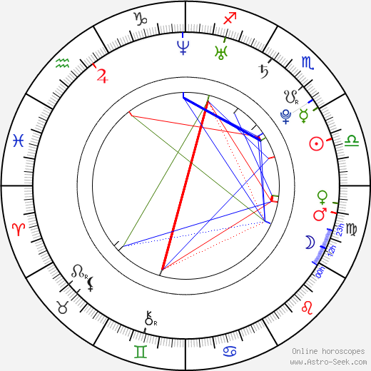 Aya Kiguchi birth chart, Aya Kiguchi astro natal horoscope, astrology