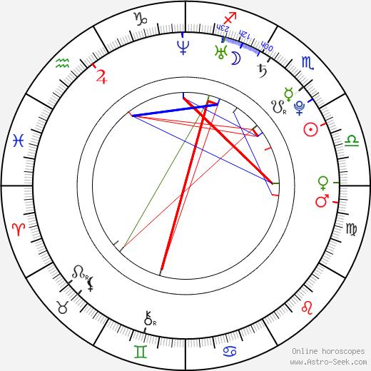 Baran Kosari birth chart, Baran Kosari astro natal horoscope, astrology