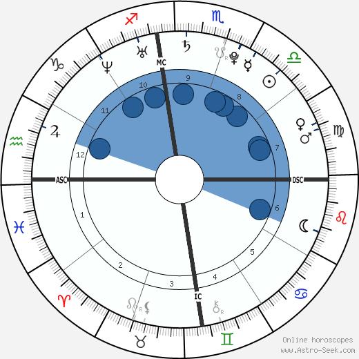 Bruno Mars wikipedia, horoscope, astrology, instagram