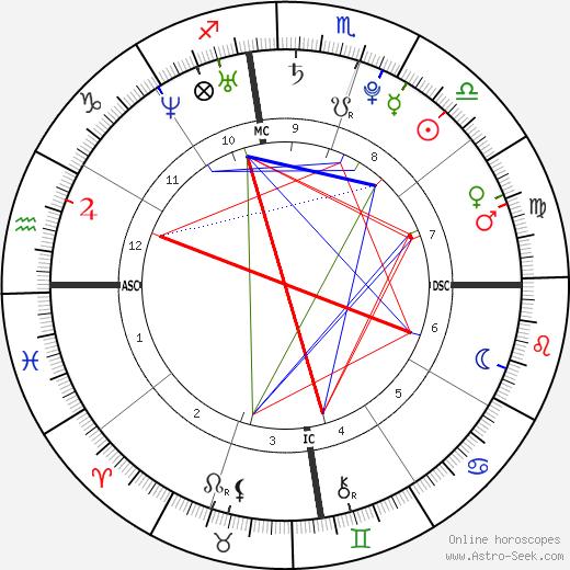 Bruno Mars Astro Birth Chart Horoscope Date Of Birth