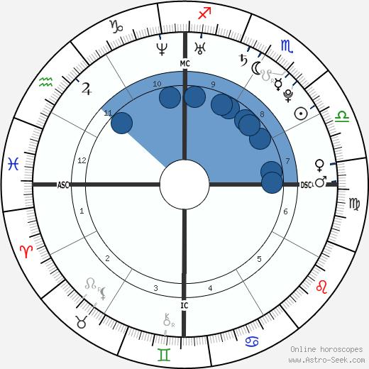 Casey Stoner wikipedia, horoscope, astrology, instagram