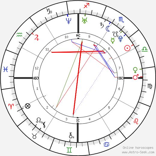 Кейси Стоунер Casey Stoner день рождения гороскоп, Casey Stoner Натальная карта онлайн