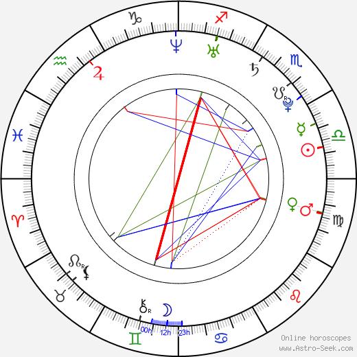 Cassandra Jean birth chart, Cassandra Jean astro natal horoscope, astrology