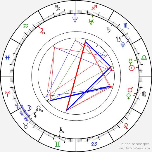 Catrinel Menghia день рождения гороскоп, Catrinel Menghia Натальная карта онлайн