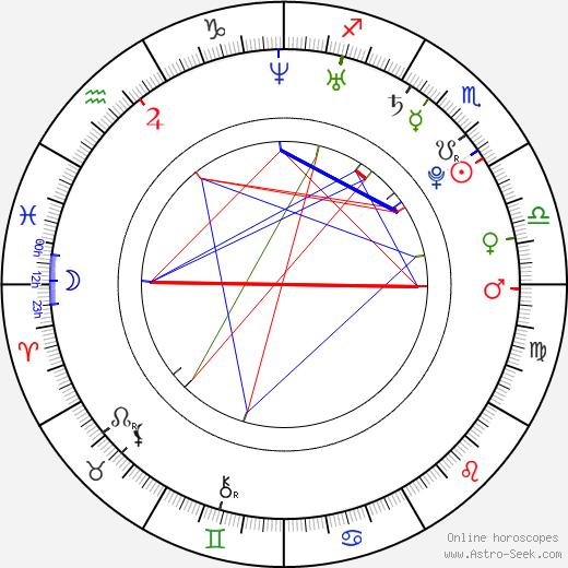 Ciara Harris astro natal birth chart, Ciara Harris horoscope, astrology