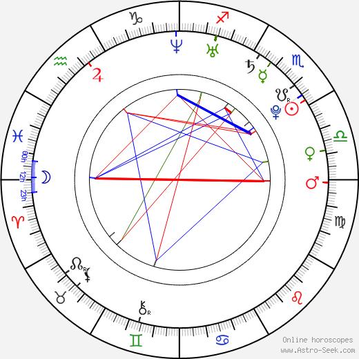 Сиара Ciara день рождения гороскоп, Ciara Натальная карта онлайн