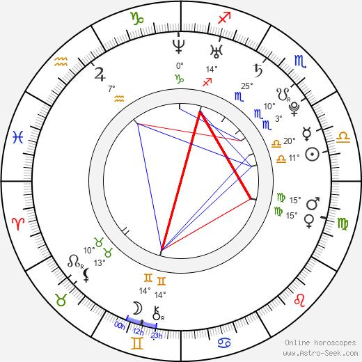 Cody McMains birth chart, biography, wikipedia 2019, 2020