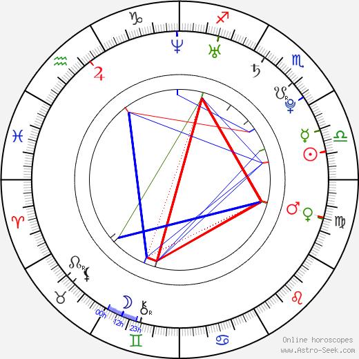 Чжан Дань Dan Zhang день рождения гороскоп, Dan Zhang Натальная карта онлайн