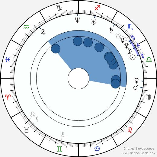 Daniel Clark wikipedia, horoscope, astrology, instagram