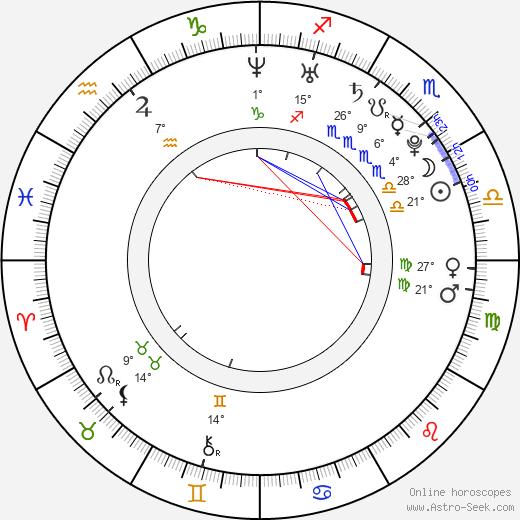 Daniel Clark birth chart, biography, wikipedia 2019, 2020