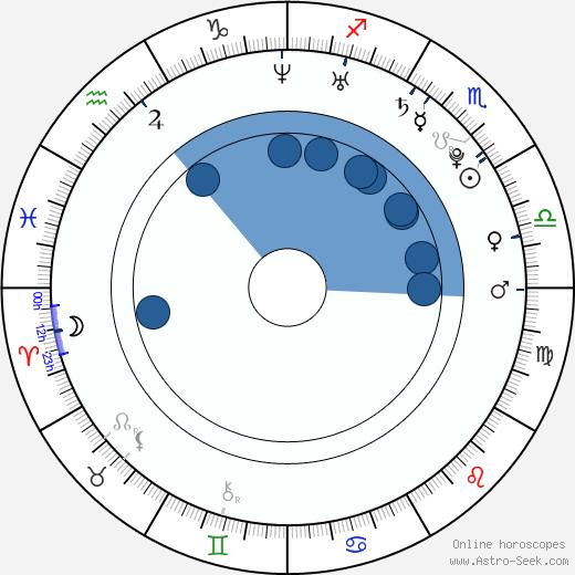 Danielle Polanco wikipedia, horoscope, astrology, instagram