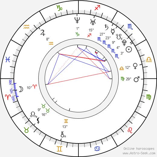 Danielle Polanco birth chart, biography, wikipedia 2020, 2021