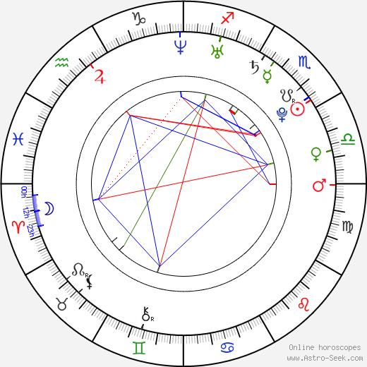 Danielle Polanco birth chart, Danielle Polanco astro natal horoscope, astrology