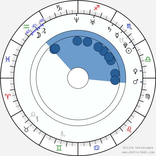 Danny Wylde wikipedia, horoscope, astrology, instagram