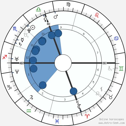 Drew William Saberhagen wikipedia, horoscope, astrology, instagram