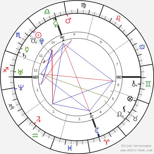 Drew William Saberhagen день рождения гороскоп, Drew William Saberhagen Натальная карта онлайн
