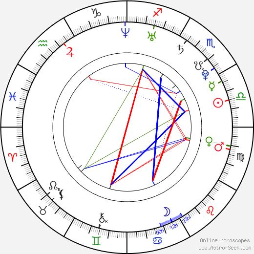 Eiji Wentz birth chart, Eiji Wentz astro natal horoscope, astrology