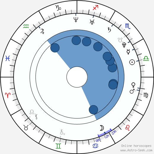 Herjunot Ali wikipedia, horoscope, astrology, instagram