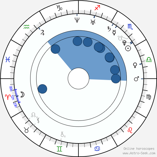 In-young Hong wikipedia, horoscope, astrology, instagram