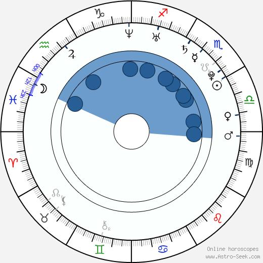 Jamie Williams wikipedia, horoscope, astrology, instagram