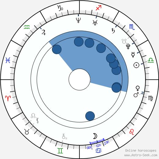 Jana Khokhlova wikipedia, horoscope, astrology, instagram
