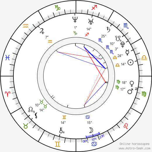 Jana Khokhlova birth chart, biography, wikipedia 2019, 2020