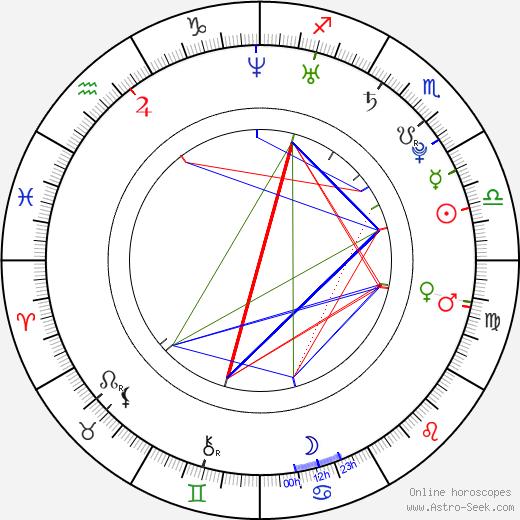 Jana Khokhlova birth chart, Jana Khokhlova astro natal horoscope, astrology