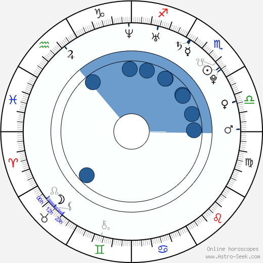 Janet Montgomery wikipedia, horoscope, astrology, instagram