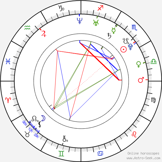 Janet Montgomery tema natale, oroscopo, Janet Montgomery oroscopi gratuiti, astrologia