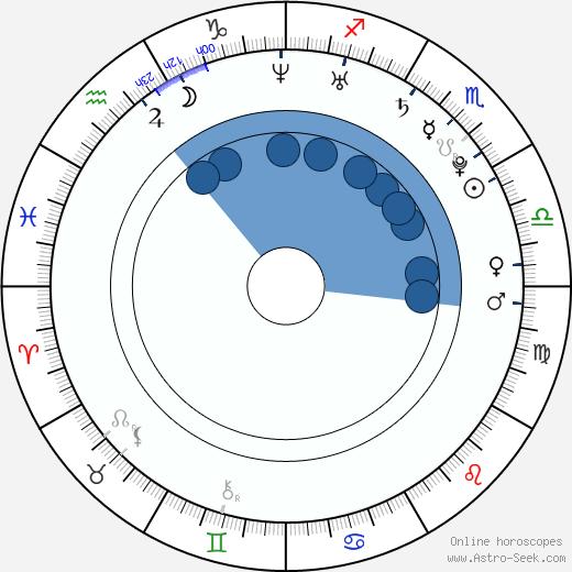 Jennifer Freeman wikipedia, horoscope, astrology, instagram