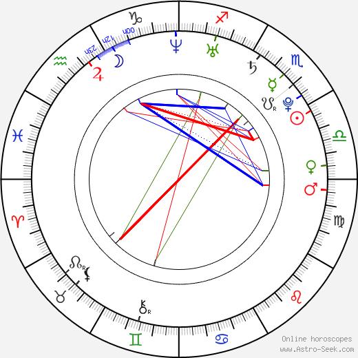 Jennifer Freeman birth chart, Jennifer Freeman astro natal horoscope, astrology