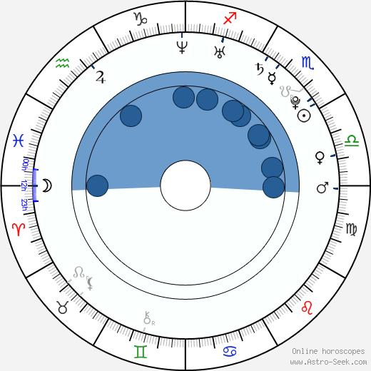 John Robinson wikipedia, horoscope, astrology, instagram