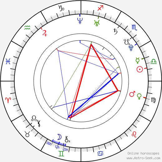 Matouš Ruml tema natale, oroscopo, Matouš Ruml oroscopi gratuiti, astrologia