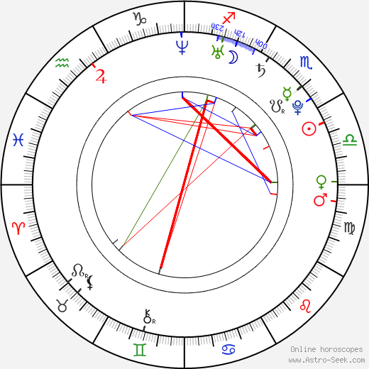 Max Irons birth chart, Max Irons astro natal horoscope, astrology