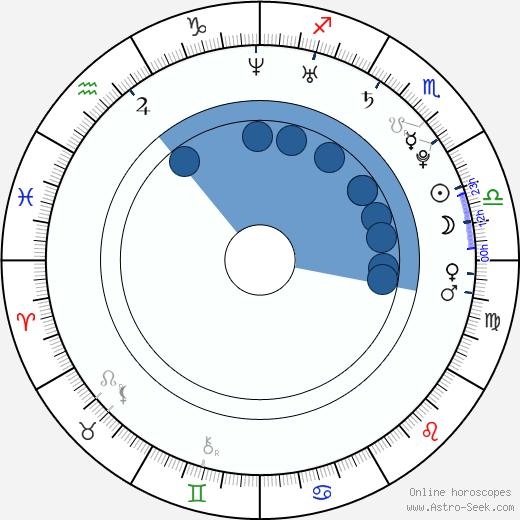 Maximilian Vollmar wikipedia, horoscope, astrology, instagram