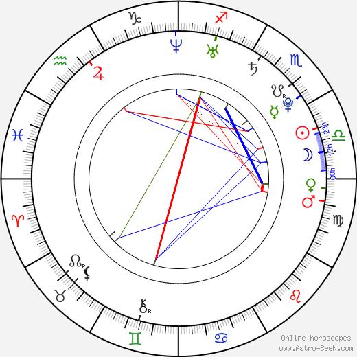 Maximilian Vollmar astro natal birth chart, Maximilian Vollmar horoscope, astrology