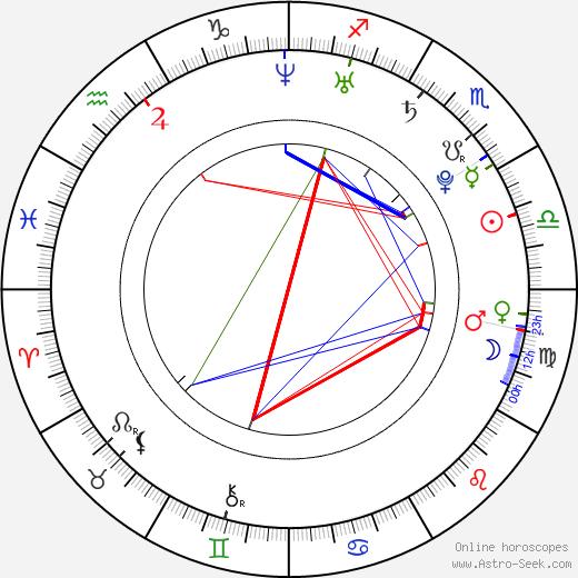 Мишель Трахтенберг Michelle Trachtenberg день рождения гороскоп, Michelle Trachtenberg Натальная карта онлайн