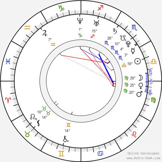 Mike Green birth chart, biography, wikipedia 2019, 2020