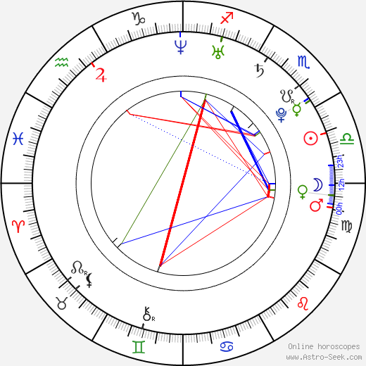 Mike Green birth chart, Mike Green astro natal horoscope, astrology