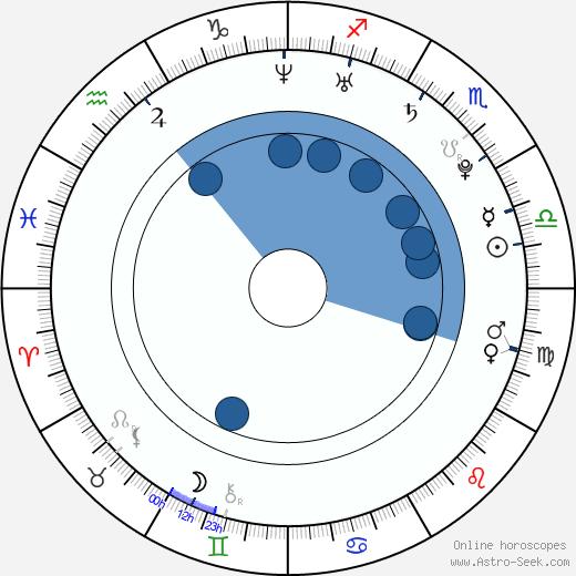 Nick Russell wikipedia, horoscope, astrology, instagram