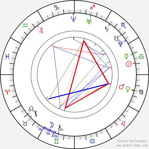 Nick Russell tema natale, oroscopo, Nick Russell oroscopi gratuiti, astrologia