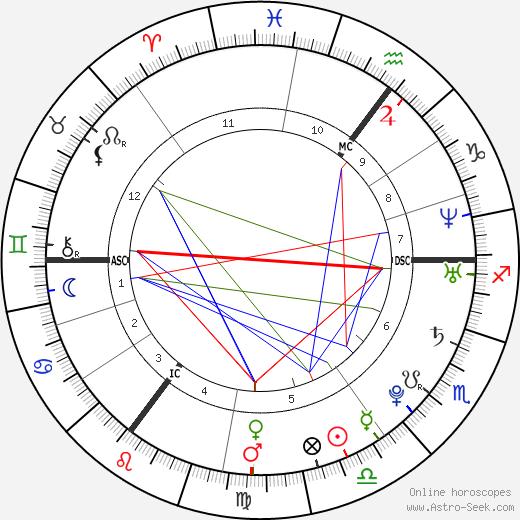 Nicola Roberts tema natale, oroscopo, Nicola Roberts oroscopi gratuiti, astrologia