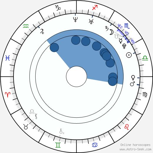 Niina Koponen wikipedia, horoscope, astrology, instagram
