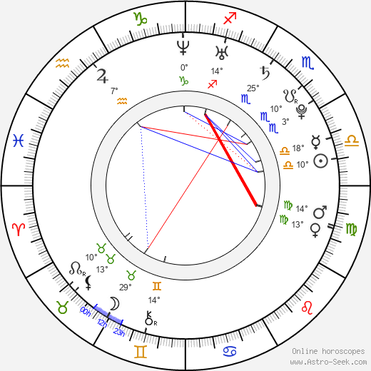 Olga Makeeva birth chart, biography, wikipedia 2019, 2020