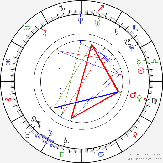 Olga Makeeva astro natal birth chart, Olga Makeeva horoscope, astrology