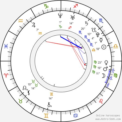 Radovan Masár birth chart, biography, wikipedia 2019, 2020