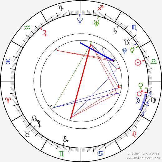 Radovan Masár birth chart, Radovan Masár astro natal horoscope, astrology