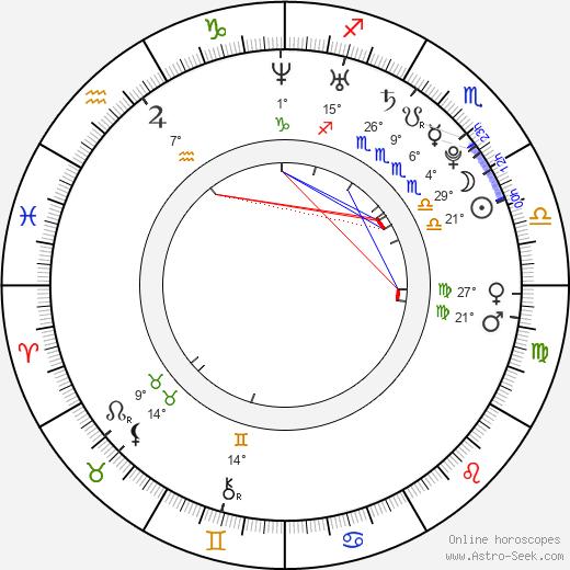 Sherlyn birth chart, biography, wikipedia 2018, 2019